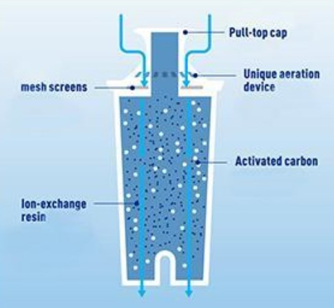 how brita filter work