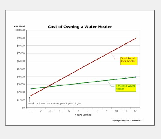 cost of water heaters